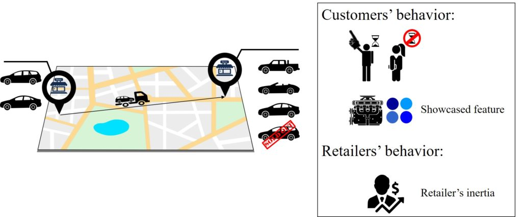Factors involved in offering an inventory transshipment by a retailer and accepting it by a customer